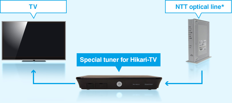 Hikari-TV high-quality video streaming service for a variety of TV